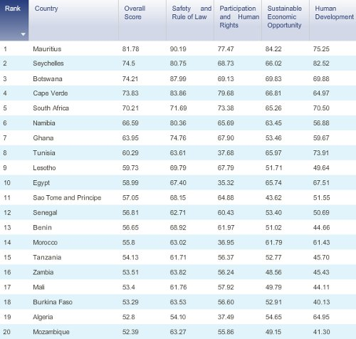 The top 20 ranked countries in the 2010 Ibrahim Index of African Governance