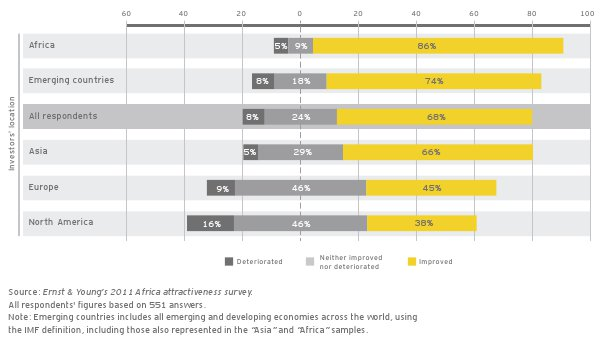 Has Africa become more attractive in the past three years - investors' perception by location