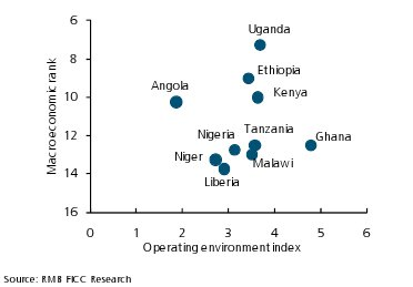 Macroeconomic rank and ease of doing business.