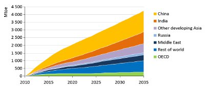 Growth in Primary Energy Demand