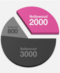 Nollywood is the world's second largest movie industry in terms of output, producing about 2,000 films per year.