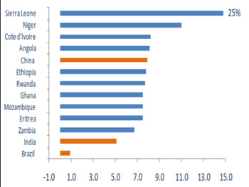 The fastest growing sub-Saharan Africa economies in 2012