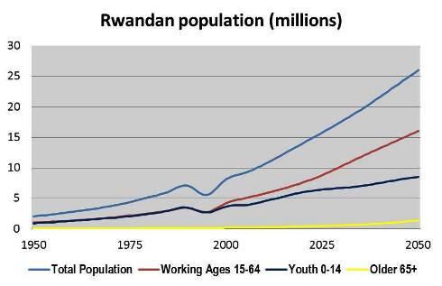 rwanda_pop_in_millions