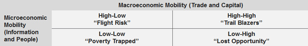 Chart Macroeconomic Mobility (Trade and Capital)