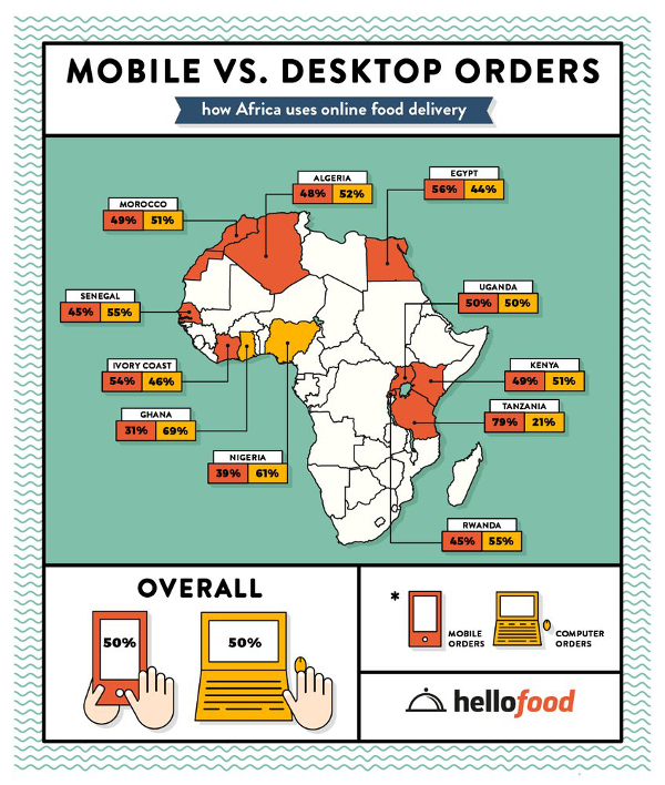 Hellofood's infographic on online food delivery in Africa