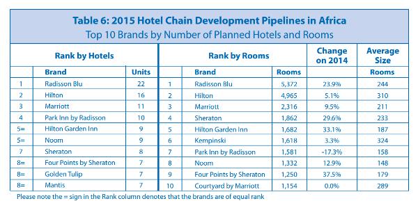Planned hotel brands 600x