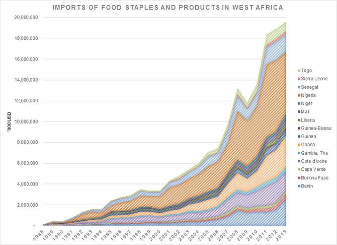 africacan-feeding-west-africa-an-agenda-for-regional-trade-graph1-670