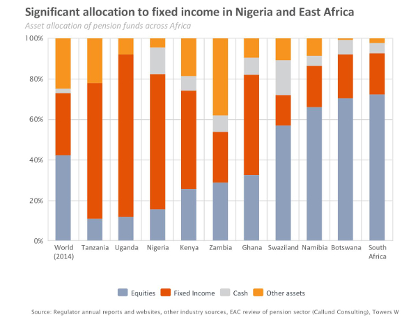 Asset allocation of pension funds- RisCura Bright Africa 2015 600x455