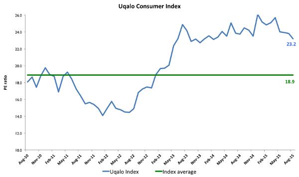 Uqalo index