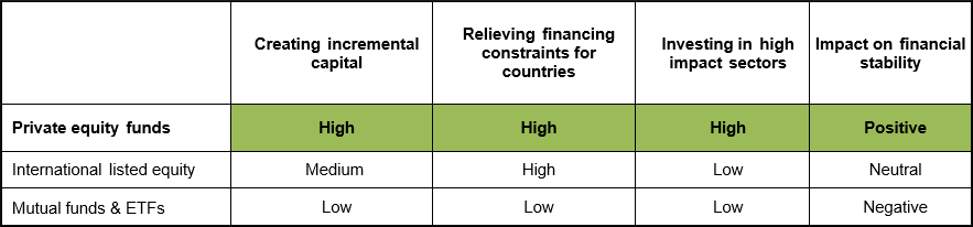 Summary of development impact of different equity flows
