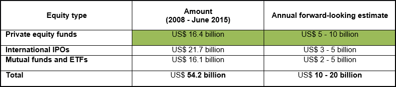 Funds raised and available (2008 - June 2015)