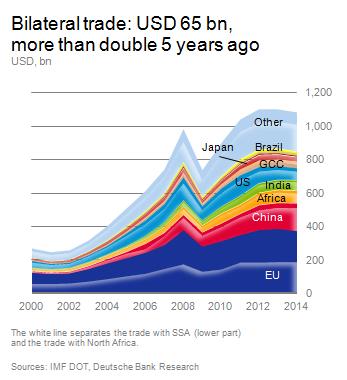 bilateral trade graph - dbresearch