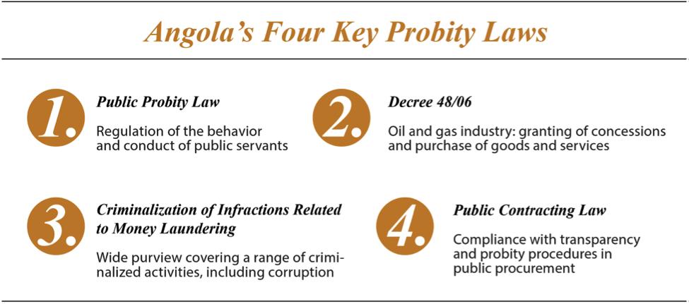Angola's four key probability laws