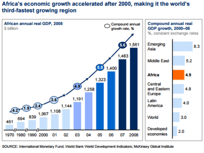 Africa's economic growth after 2000 graph