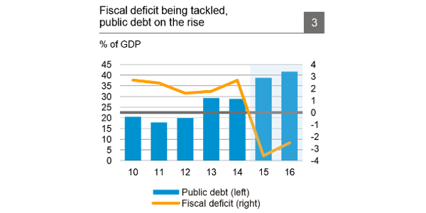 fiscal deficit being tackled