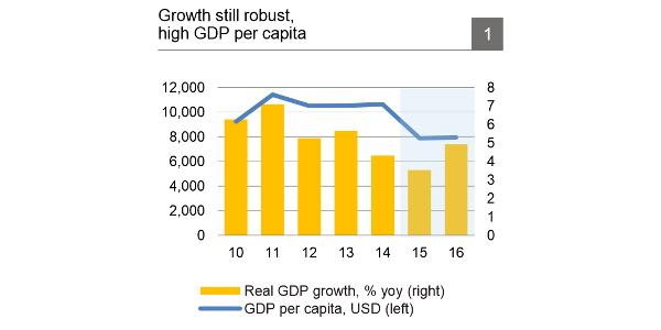 growth still robust