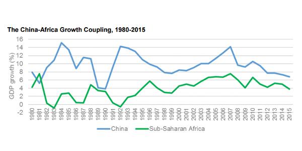 Source: WEO IMF October 2015, Frontier Advisory Deloitte analysis