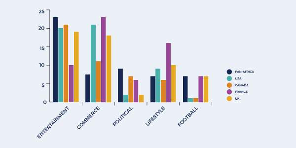 Top five themes of hashtags around the world. Source: How Africa Tweets