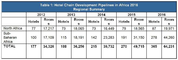 table1. hotels.JPG
