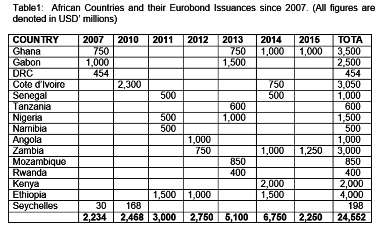 Eurobond issuances by African states.