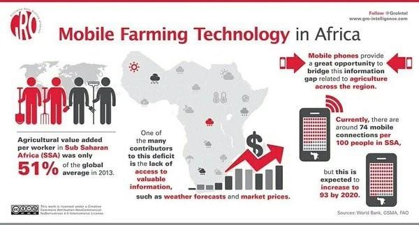 mobile farming tech africa