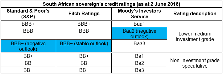 South African sovereign's credit ratings (as at 2 June 2016