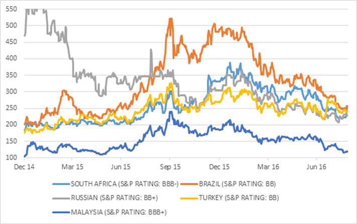 Chart 2: Credit default swaps for key emerging market US dollar bonds. Source: Datastream