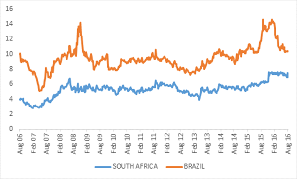 Chart 1: Spread of local currency 10-year government bond yields over US equivalent. Source: Datastream