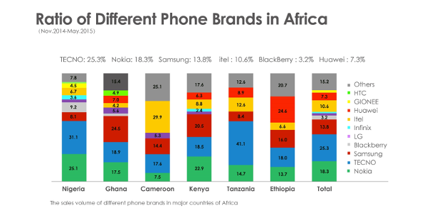 ratio of different brands in africa
