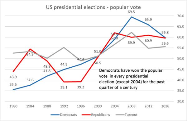 popular-vote-2
