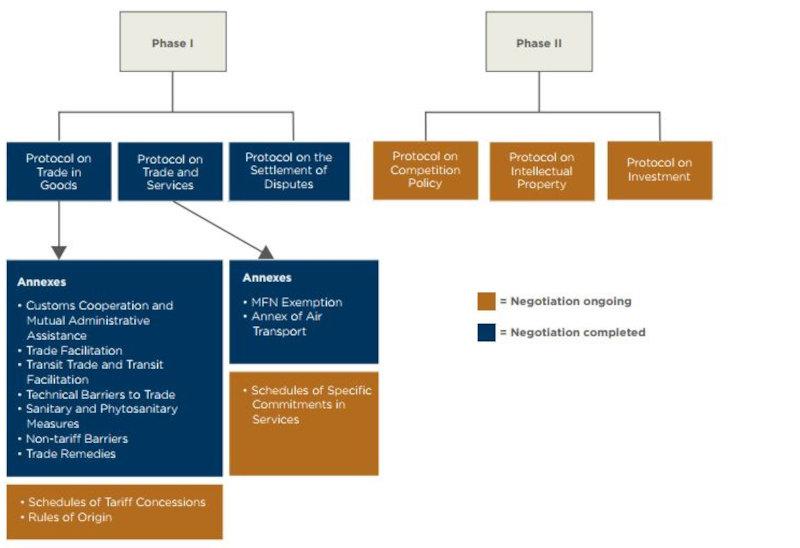 Status of AfCFTA protocols
