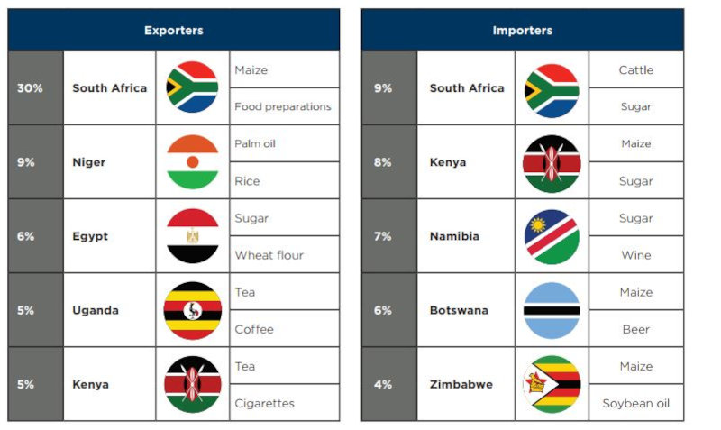 Main intra-African importers and exporters, 2017